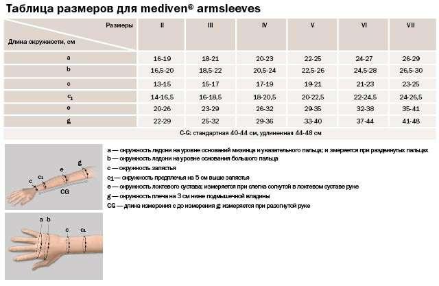 Перчатка mediven ARMSLEEVES, II класс, 723-I