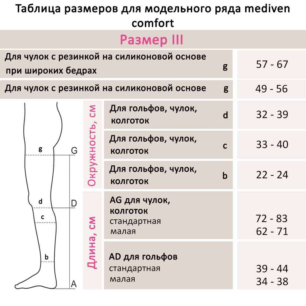 Чулки с силиконовой резинкой mediven COMFORT, I класс, CC159-CC169-I-1