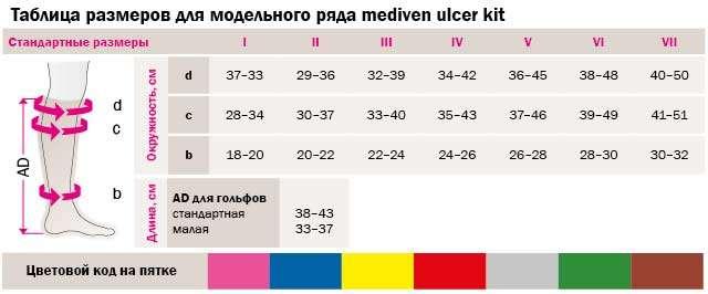 Сменные гольфы для mediven Ulcer Kit, UK-R-I